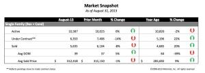 August MarketSnapshot2