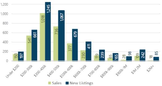 feb2019-home-sales-price-range