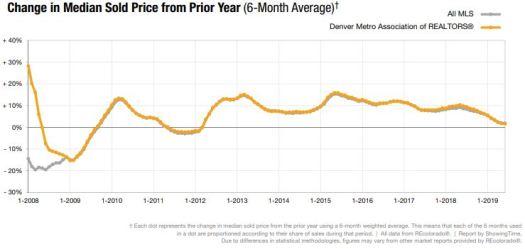 Metro price trend