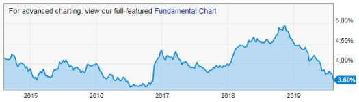 30 yr chart